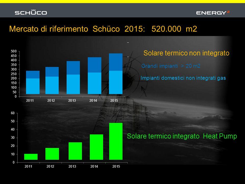 Solare termico non integrato Grandi impianti > 20 m2 Impianti domestici non integrati gas Mercato di riferimento Schüco 2015: 520.000 m2 Solare termico integrato Heat Pump