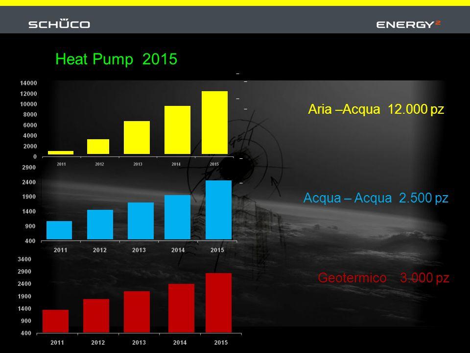 Aria –Acqua 12.000 pz Heat Pump 2015 Acqua – Acqua 2.500 pz Geotermico 3.000 pz