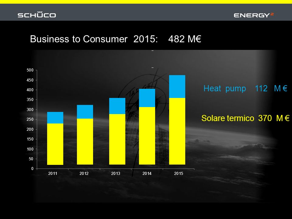 Solare termico 370 M Business to Consumer 2015: 482 M Heat pump 112 M
