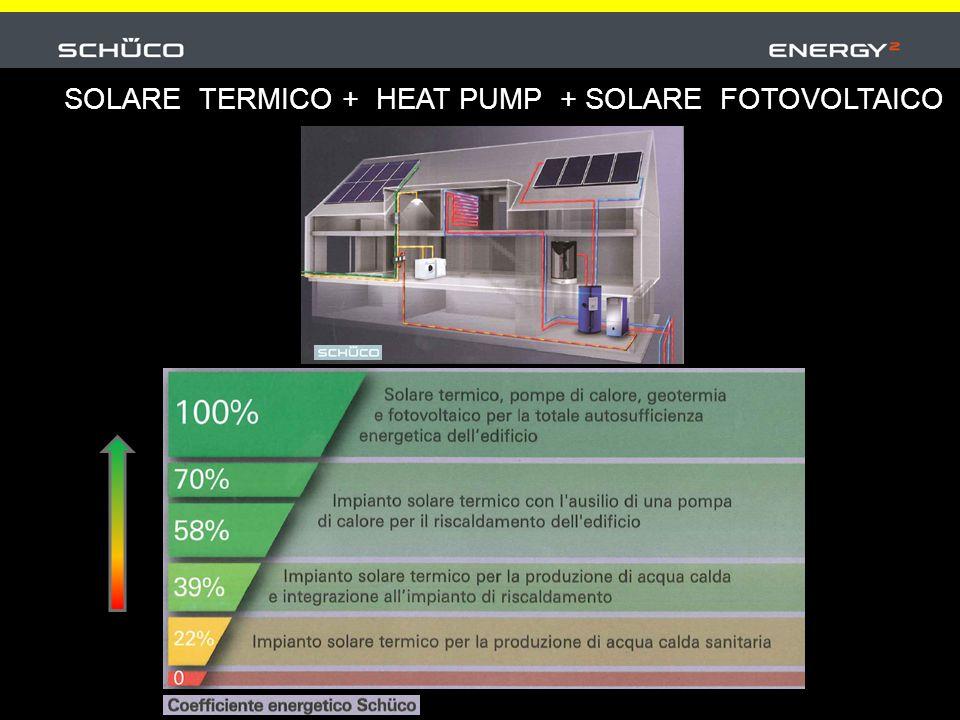 Solare termico 370 M Business to Consumer 2015: 482 M Heat pump 112 M