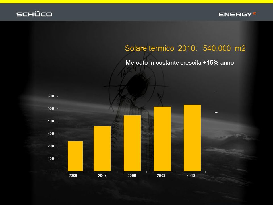 Integrazione architettonica delle superfici di Solare Fotovoltaico e Solare Termico Integrazione in unica soluzione dei componenti del sistema per Il massimo risparmio energetico Schüco