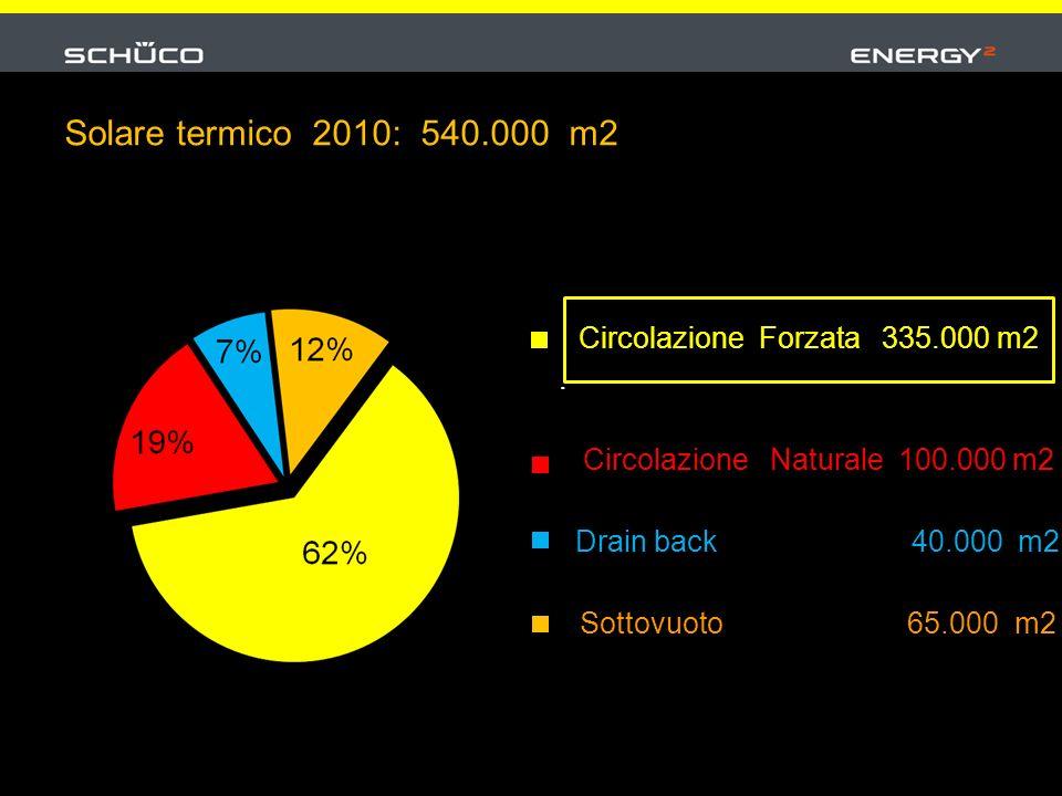 Circolazione Forzata 335.000 m2. Circolazione Naturale 100.000 m2 Drain back 40.000 m2 Sottovuoto 65.000 m2 Solare termico 2010: 540.000 m2