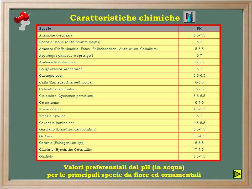 Specie PH Anemone coronaria6.5-7.5 Bocca di leone (Anthirrinum majus)6-7 Aracnee (Dieffenbachia, Potos, Philoderndron, Anthurium, Caladium)5-6.5 Aspar