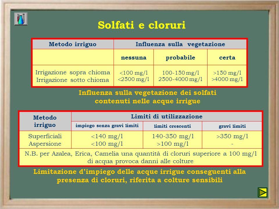 Metodo irriguoInfluenza sulla vegetazione nessunaprobabilecerta Irrigazione sopra chioma Irrigazione sotto chioma 100 mg/l 2500 mg/l 100-150 mg/l 2500