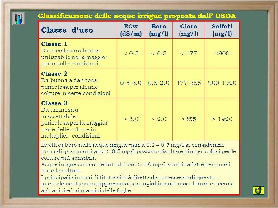 Classe duso ECw (dS/m) Boro (mg/l) Cloro (mg/l) Solfati (mg/l) Classe 1 Da eccellente a buona; utilizzabile nella maggior parte delle condizioni < 0.5