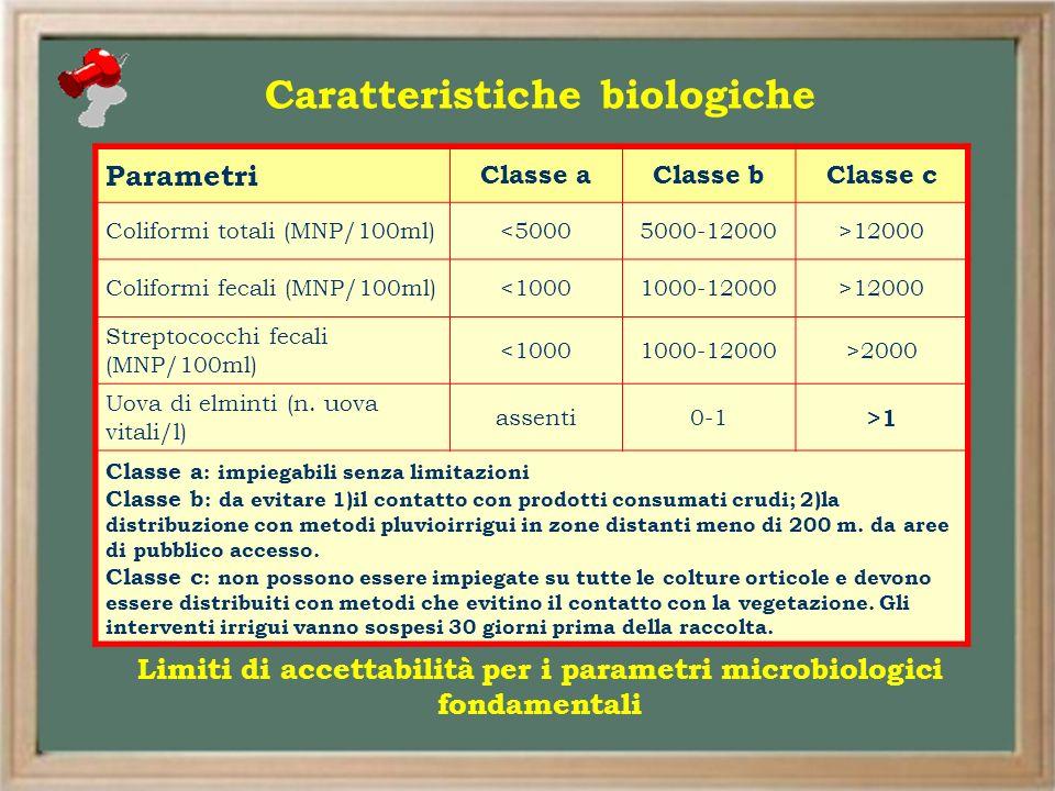 Caratteristiche biologiche Parametri Classe aClasse bClasse c Coliformi totali (MNP/100ml)<50005000-12000>12000 Coliformi fecali (MNP/100ml)<10001000-
