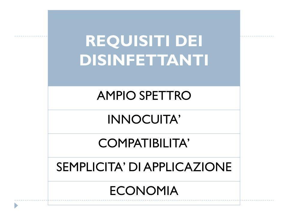 REQUISITI DEI DISINFETTANTI AMPIO SPETTRO INNOCUITA COMPATIBILITA SEMPLICITA DI APPLICAZIONE ECONOMIA