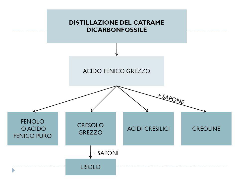 DISTILLAZIONE DEL CATRAME DICARBONFOSSILE ACIDO FENICO GREZZO FENOLO O ACIDO FENICO PURO CRESOLO GREZZO ACIDI CRESILICICREOLINE LISOLO + SAPONE + SAPO