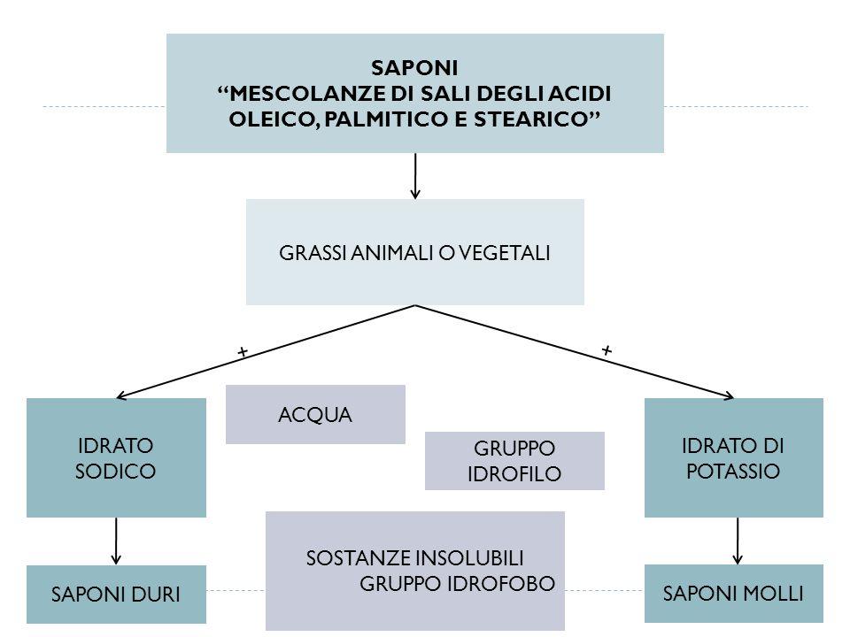 SAPONI MESCOLANZE DI SALI DEGLI ACIDI OLEICO, PALMITICO E STEARICO GRASSI ANIMALI O VEGETALI IDRATO SODICO IDRATO DI POTASSIO SAPONI DURI + SAPONI MOL