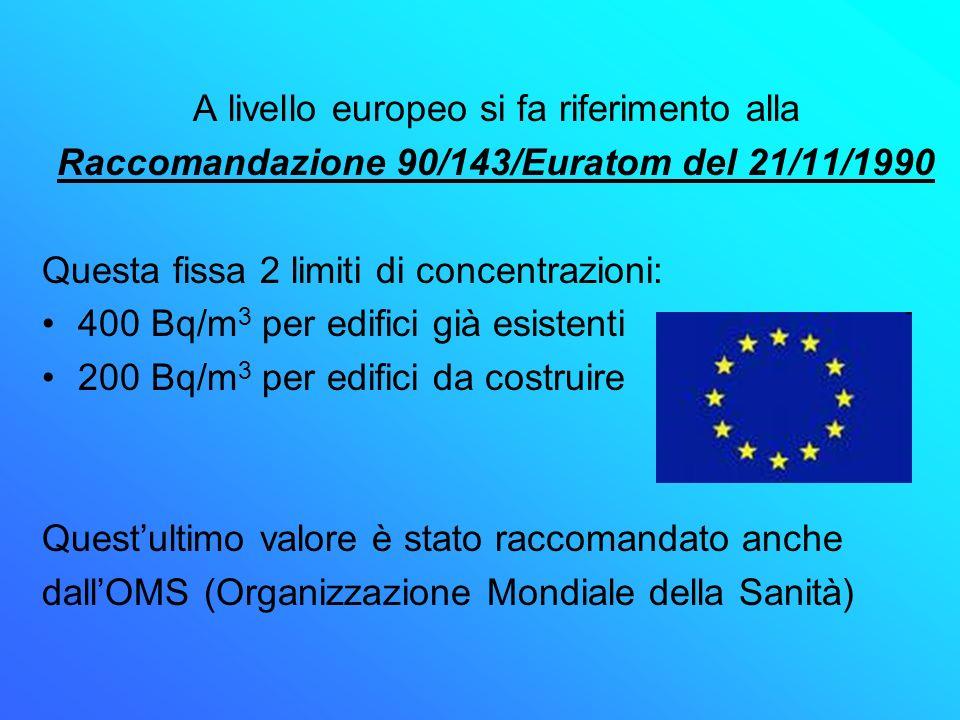 A livello europeo si fa riferimento alla Raccomandazione 90/143/Euratom del 21/11/1990 Questa fissa 2 limiti di concentrazioni: 400 Bq/m 3 per edifici