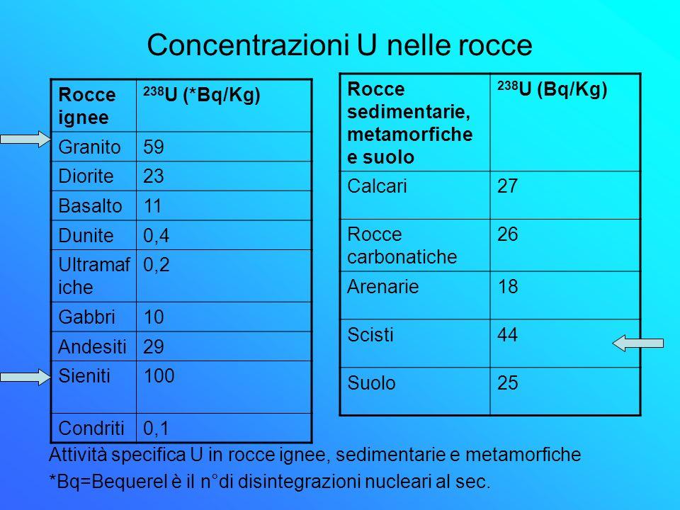 Concentrazioni U nelle rocce Attività specifica U in rocce ignee, sedimentarie e metamorfiche *Bq=Bequerel è il n°di disintegrazioni nucleari al sec.