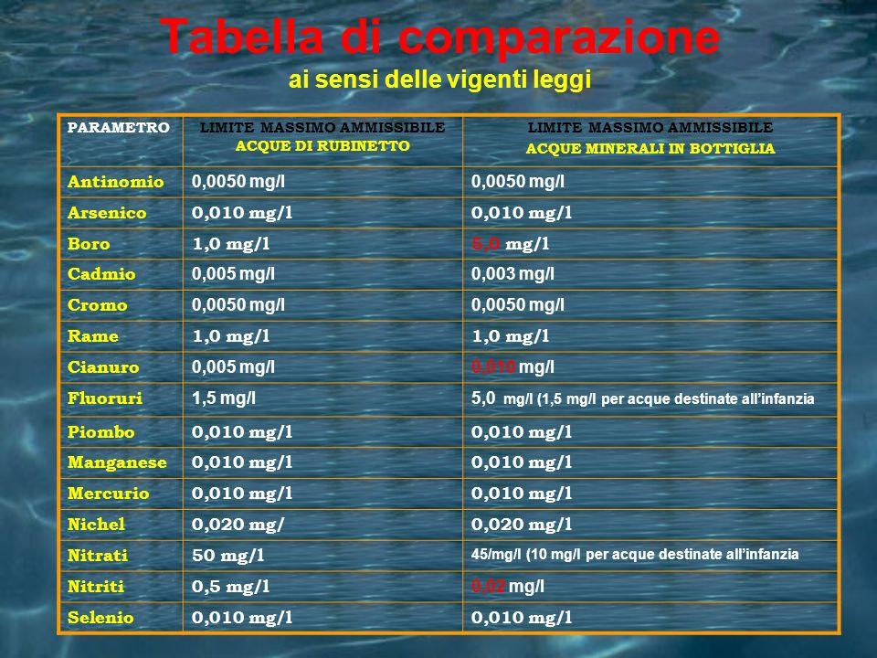 Tabella di comparazione ai sensi delle vigenti leggi PARAMETROLIMITE MASSIMO AMMISSIBILE ACQUE DI RUBINETTO LIMITE MASSIMO AMMISSIBILE ACQUE MINERALI