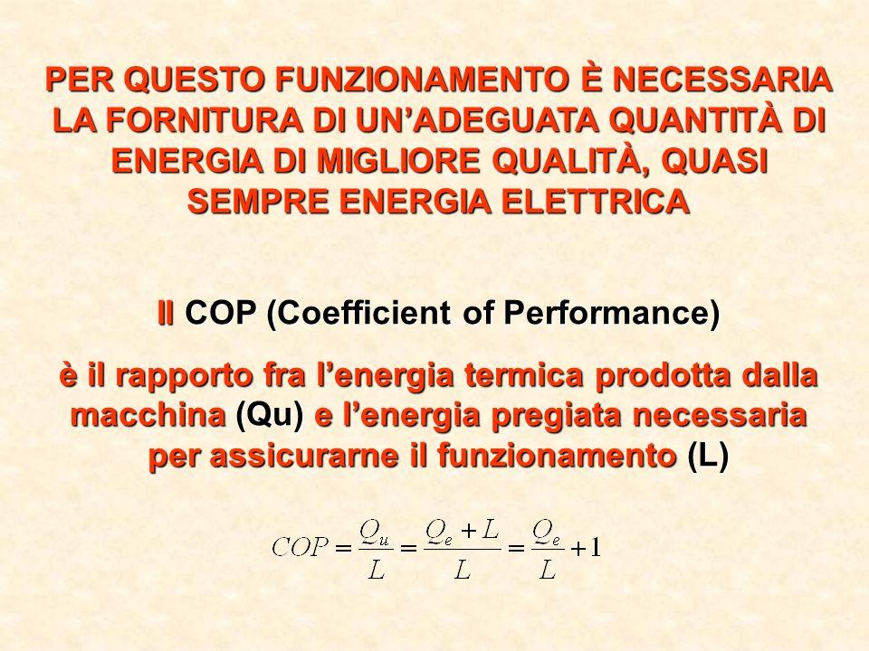 PER QUESTO FUNZIONAMENTO È NECESSARIA LA FORNITURA DI UNADEGUATA QUANTITÀ DI ENERGIA DI MIGLIORE QUALITÀ, QUASI SEMPRE ENERGIA ELETTRICA Il COP (Coeff