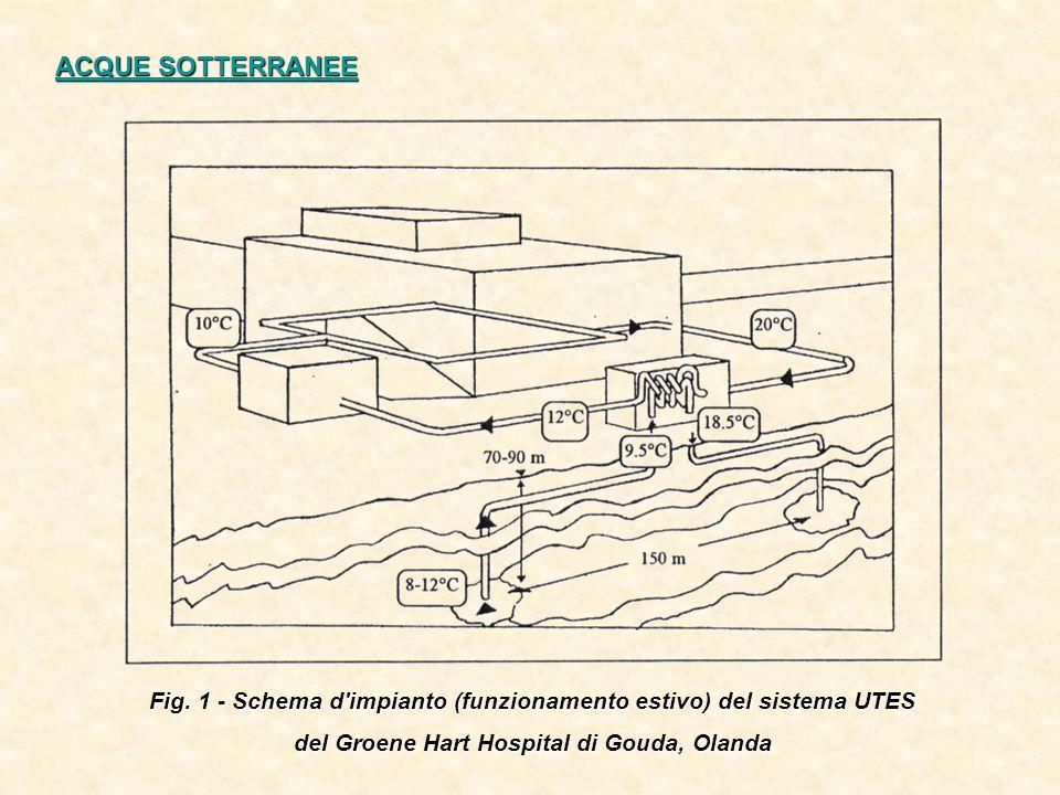 ACQUE SOTTERRANEE Fig. 1 - Schema d'impianto (funzionamento estivo) del sistema UTES del Groene Hart Hospital di Gouda, Olanda