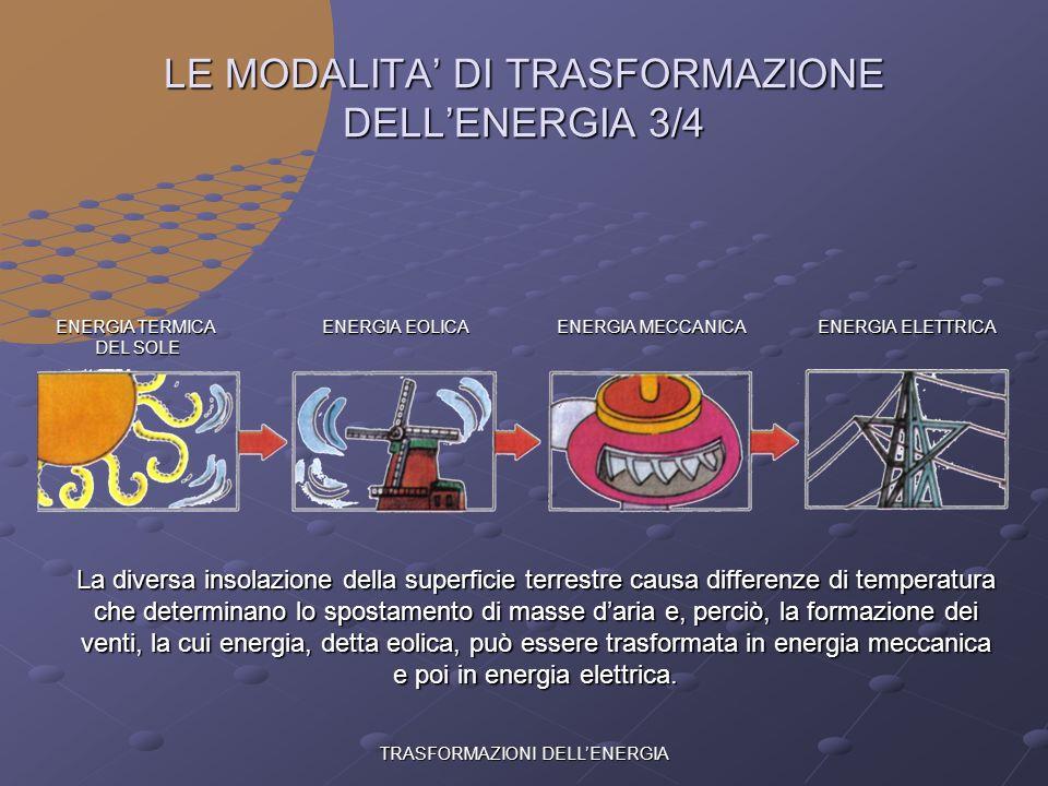 TRASFORMAZIONI DELLENERGIA LE MODALITA DI TRASFORMAZIONE DELLENERGIA 2/4 ENERGIA LUMINOSA DEL SOLE ENERGIA CHIMICA ENERGIA TERMICA ENERGIA MECCANICA E