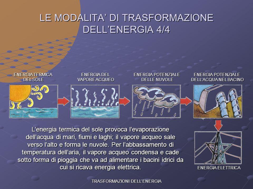 TRASFORMAZIONI DELLENERGIA LE MODALITA DI TRASFORMAZIONE DELLENERGIA 3/4 ENERGIA TERMICA DEL SOLE ENERGIA EOLICA ENERGIA MECCANICA ENERGIA ELETTRICA L