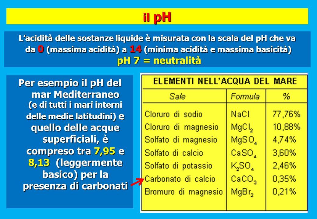il pH Per esempio il pH del mar Mediterraneo (e di tutti i mari interni delle medie latitudini) e quello delle acque superficiali, è compreso tra 7,95