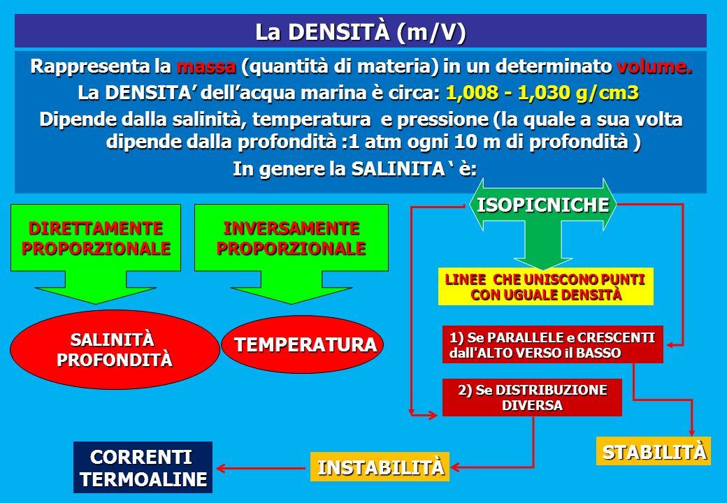 Rappresenta la massa (quantità di materia) in un determinato volume. La DENSITA dellacqua marina è circa: 1,008 - 1,030 g/cm3 La DENSITA dellacqua mar