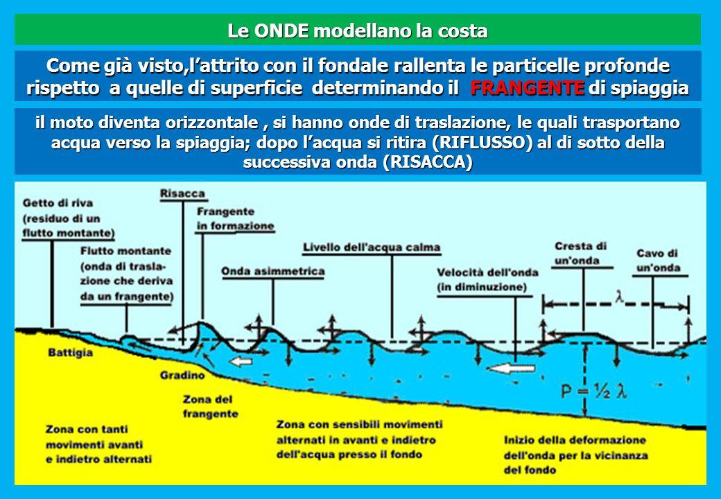 Come già visto,lattrito con il fondale rallenta le particelle profonde rispetto a quelle di superficie determinando il FRANGENTE di spiaggia il moto d