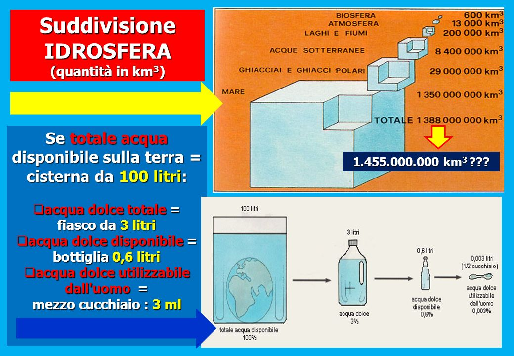 Se totale acqua disponibile sulla terra = cisterna da 100 litri: acqua dolce totale = acqua dolce totale = fiasco da 3 litri acqua dolce disponibile =