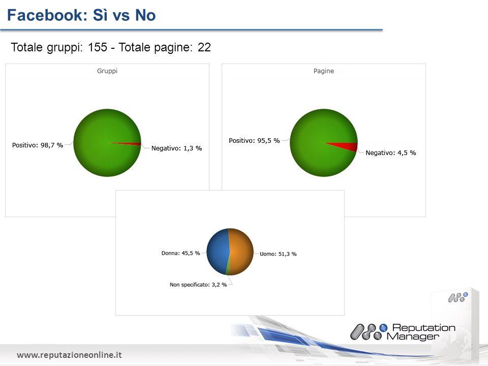 www.reputazioneonline.it Facebook: Sì vs No Totale gruppi: 155 - Totale pagine: 22