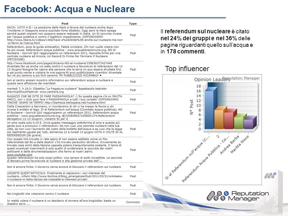 www.reputazioneonline.it Facebook: Acqua e Nucleare Il referendum sul nucleare è citato nel 24% dei gruppi e nel 36% delle pagine riguardanti quello sullacqua e in 178 commenti.