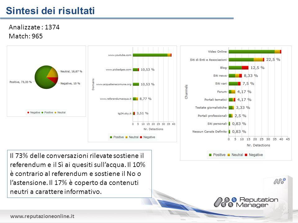 www.reputazioneonline.it Analizzate : 1374 Match: 965 Sintesi dei risultati Il 73% delle conversazioni rilevate sostiene il referendum e il Sì ai quesiti sullacqua.