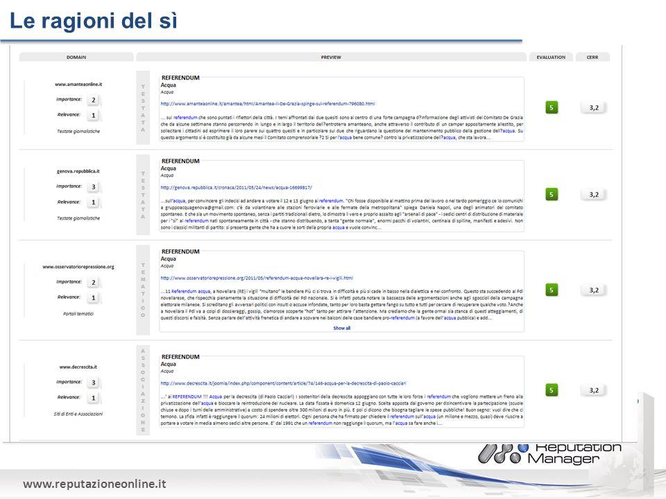 www.reputazioneonline.it Le ragioni del sì