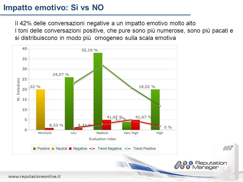 www.reputazioneonline.it Impatto emotivo: Sì vs NO Il 42% delle conversazioni negative a un impatto emotivo molto alto I toni delle conversazioni positive, che pure sono più numerose, sono più pacati e si distribuiscono in modo più omogeneo sulla scala emotiva