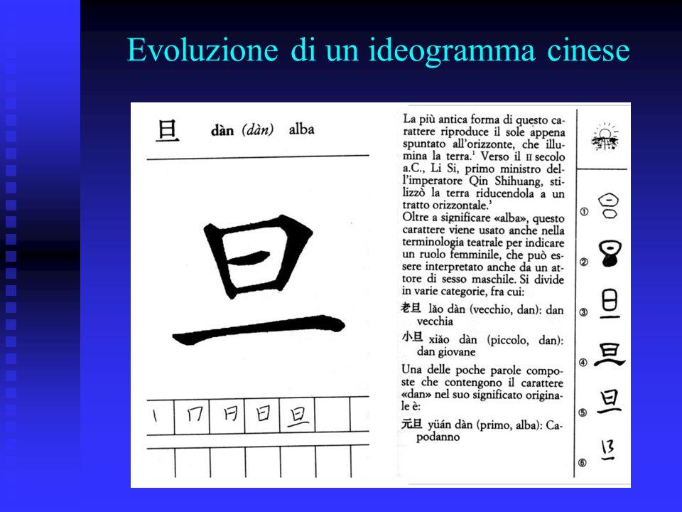 Evoluzione di un ideogramma cinese