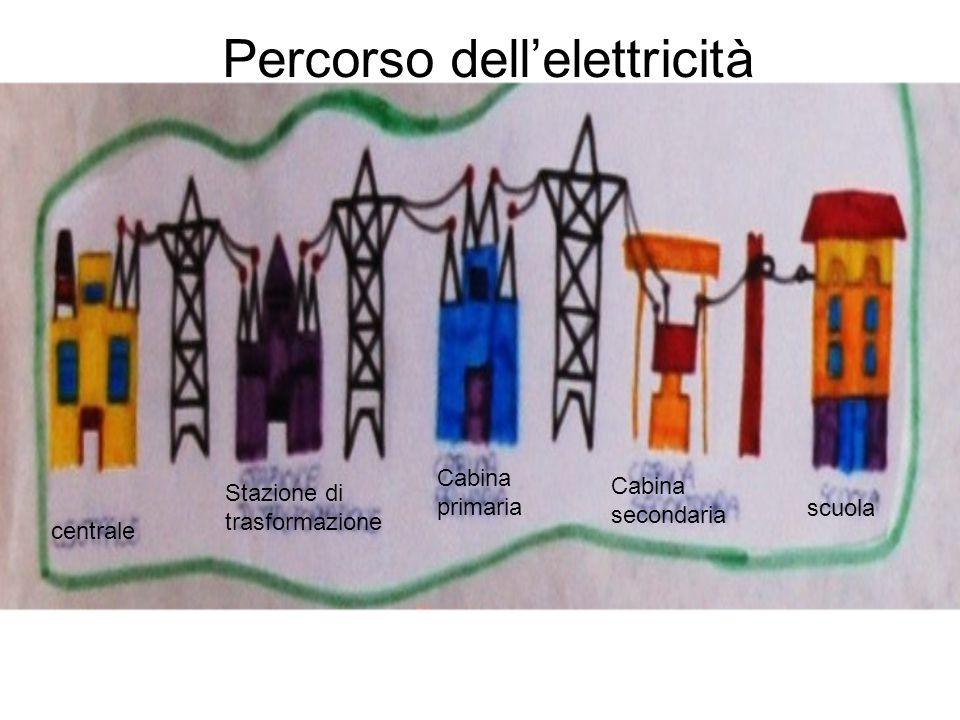 centrale Stazione di trasformazione Cabina primaria Cabina secondaria scuola Percorso dellelettricità