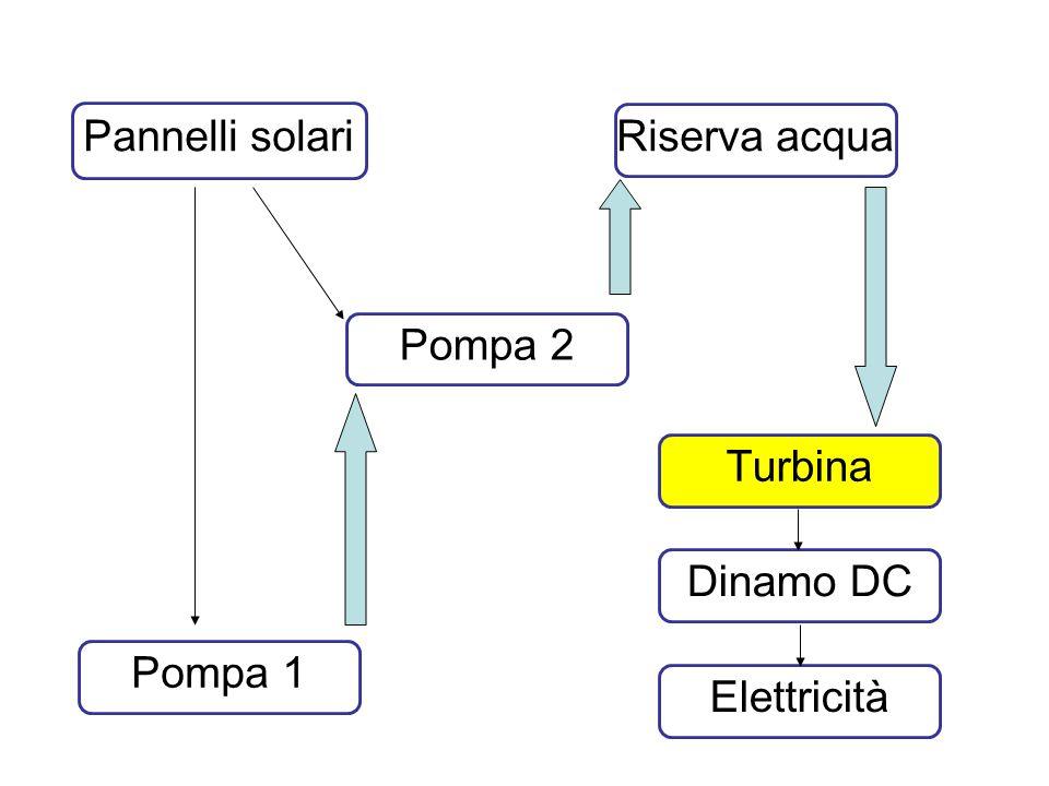 Pannelli solari Turbina Riserva acqua Dinamo DC Pompa 1 Pompa 2 Elettricità