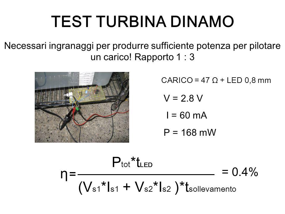 TEST TURBINA DINAMO CARICO = 47 Ω + LED 0,8 mm V = 2.8 V I = 60 mA P = 168 mW η = (V s1 *I s1 + V s2 *I s2 )*t sollevamento P tot *t LED = 0.4% Necessari ingranaggi per produrre sufficiente potenza per pilotare un carico.