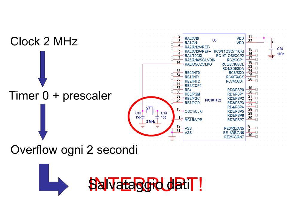 Clock 2 MHz Timer 0 + prescaler Overflow ogni 2 secondi INTERRUPT! Salvataggio dati