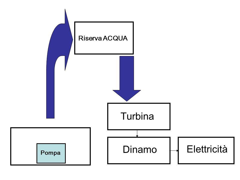 Pompa Riserva ACQUA Turbina Dinamo Elettricità