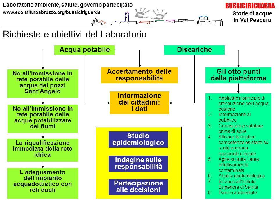 Storie di acque in Val Pescara BUSSICIRIGUARDA Laboratorio ambiente, salute, governo partecipato www.ecoistitutoabruzzo.org/bussiciriguarda Richieste