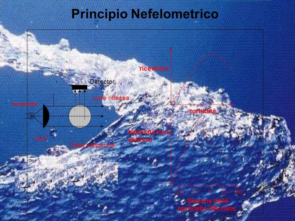 Principio Nefelometrico ricevitore torbidità 0.01 0.1110100 Intensità luce emessa Sezione delle particelle /Microns Detector Luce riflessa lampada len