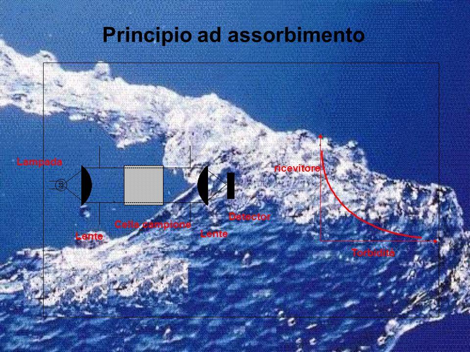 Principio ad assorbimento Detector Cella campione Lampada Lente ricevitore Torbidità
