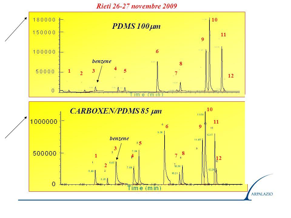 PDMS 100 m CARBOXEN/PDMS 85 m 1 2 3 4 5 6 7 8 9 10 11 12 1 2 3 4 5 6 7 8 9 10 11 12 Rieti 26-27 novembre 2009 benzene