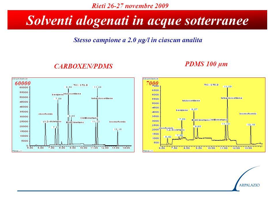 Rieti 26-27 novembre 2009 Solventi alogenati in acque sotterranee Stesso campione a 2.0 µg/l in ciascun analita CARBOXEN/PDMS PDMS 100 µm 700060000
