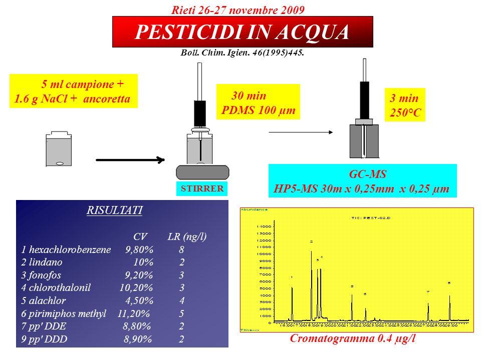 RISULTATI CV LR (ng/l) 1 hexachlorobenzene 9,80% 8 2 lindano 10% 2 3 fonofos 9,20% 3 4 chlorothalonil 10,20% 3 5 alachlor 4,50% 4 6 pirimiphos methyl 11,20% 5 7 pp DDE 8,80% 2 9 pp DDD 8,90% 2 5 ml campione + 1.6 g NaCl + ancoretta STIRRER 3 min 250°C GC-MS HP5-MS 30m x 0,25mm x 0,25 µm 30 min PDMS 100 µm PESTICIDI IN ACQUA Rieti 26-27 novembre 2009 Boll.