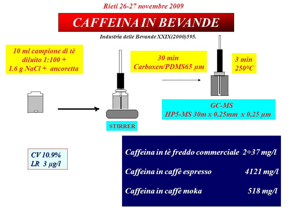 10 ml campione di tè diluito 1:100 + 1.6 g NaCl + ancoretta STIRRER 3 min 250°C GC-MS HP5-MS 30m x 0,25mm x 0,25 µm 30 min Carboxen/PDMS65 µm CAFFEINA IN BEVANDE Rieti 26-27 novembre 2009 Industria delle Bevande XXIX(2000)595.