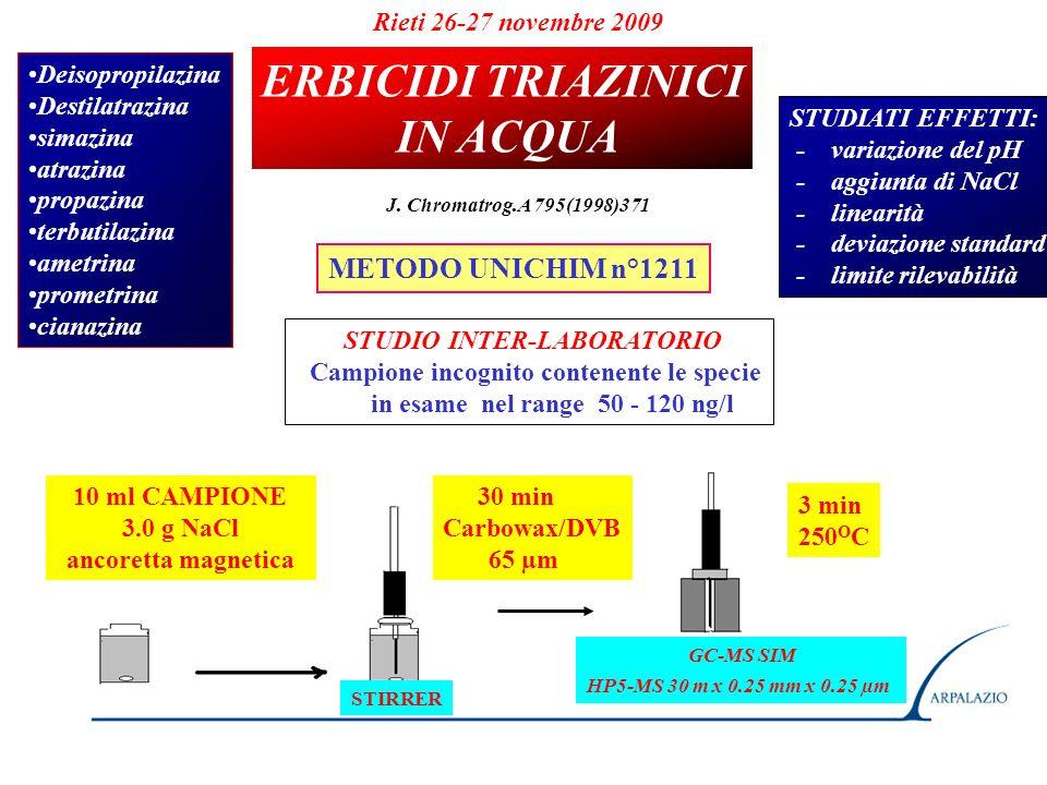 ERBICIDI TRIAZINICI IN ACQUA METODO UNICHIM n°1211 Deisopropilazina Destilatrazina simazina atrazina propazina terbutilazina ametrina prometrina cianazina STUDIATI EFFETTI: - variazione del pH - aggiunta di NaCl - linearità - deviazione standard - limite rilevabilità STUDIO INTER-LABORATORIO Campione incognito contenente le specie in esame nel range 50 - 120 ng/l 30 min Carbowax/DVB 65 µm 3 min 250 O C STIRRER Rieti 26-27 novembre 2009 J.
