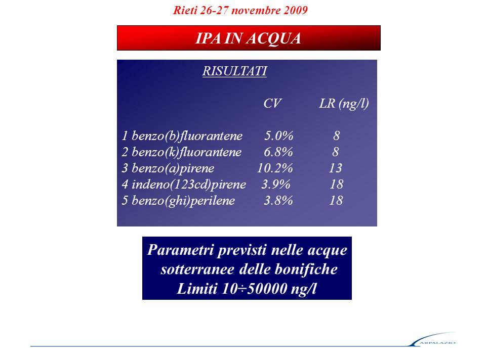 RISULTATI CV LR (ng/l) 1 benzo(b)fluorantene 5.0% 8 2 benzo(k)fluorantene 6.8% 8 3 benzo(a)pirene 10.2% 13 4 indeno(123cd)pirene 3.9% 18 5 benzo(ghi)perilene 3.8% 18 IPA IN ACQUA Rieti 26-27 novembre 2009 Parametri previsti nelle acque sotterranee delle bonifiche Limiti 10÷50000 ng/l