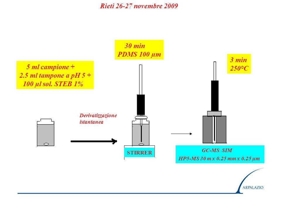 5 ml campione 2.5 ml buffer pH 5 100 µl sol.
