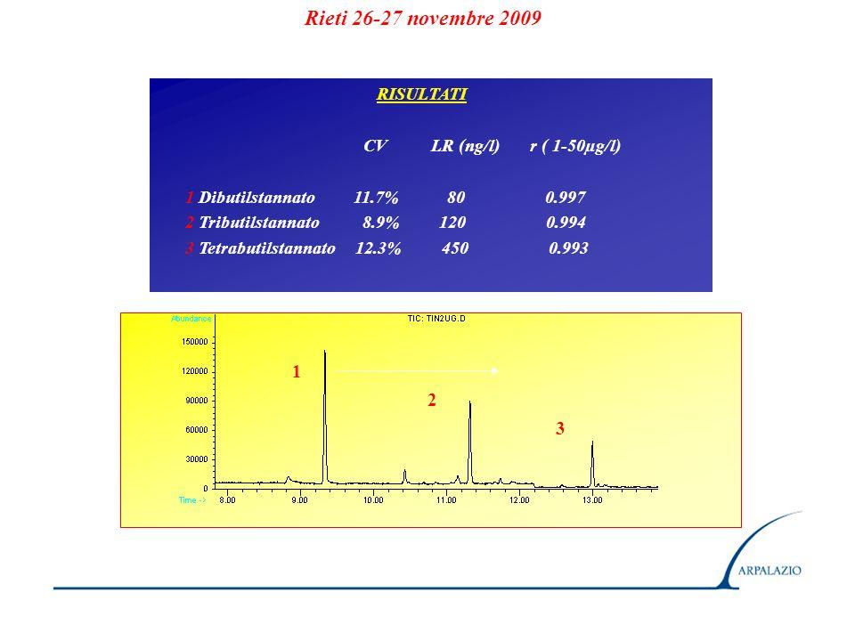 RISULTATI CV LR (ng/l) r ( 1-50µg/l) 1 Dibutilstannato 11.7% 80 0.997 2 Tributilstannato 8.9% 120 0.994 3 Tetrabutilstannato 12.3% 450 0.993 1 2 3 Rieti 26-27 novembre 2009