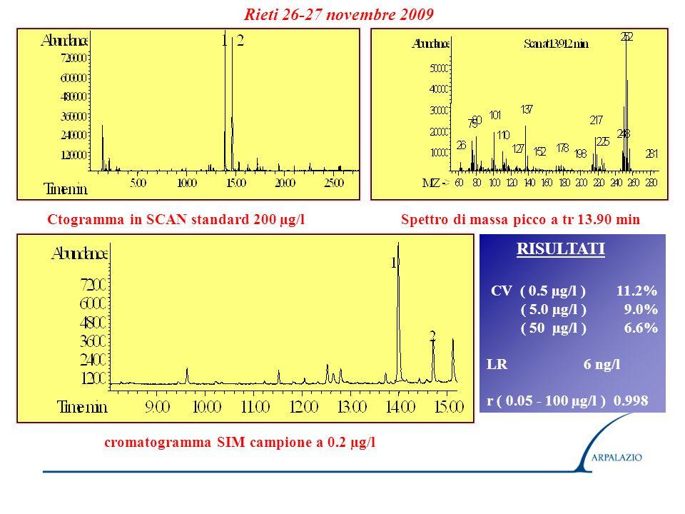 Ctogramma in SCAN standard 200 µg/lSpettro di massa picco a tr 13.90 min RISULTATI CV ( 0.5 µg/l ) 11.2% ( 5.0 µg/l ) 9.0% ( 50 µg/l ) 6.6% LR 6 ng/l r ( 0.05 - 100 µg/l ) 0.998 cromatogramma SIM campione a 0.2 µg/l Rieti 26-27 novembre 2009