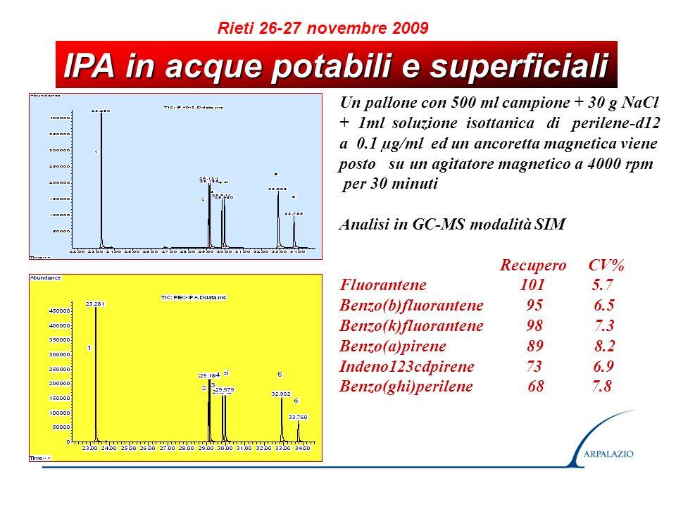 RISULTATI Rieti 26-27 novembre 2009 AnalitaIoni monitoratiCV (%)Limite Rilevabilità (ng/l) Quantif.Qualif.