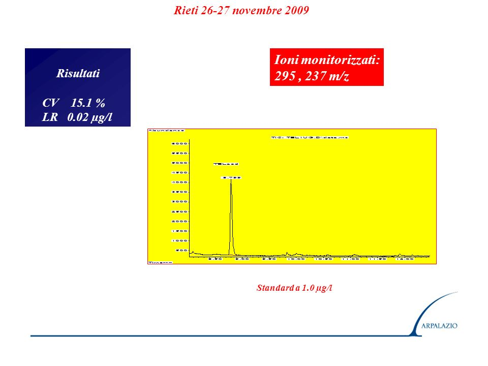 Rieti 26-27 novembre 2009 Risultati CV 15.1 % LR 0.02 µg/l Standard a 1.0 µg/l Ioni monitorizzati: 295, 237 m/z