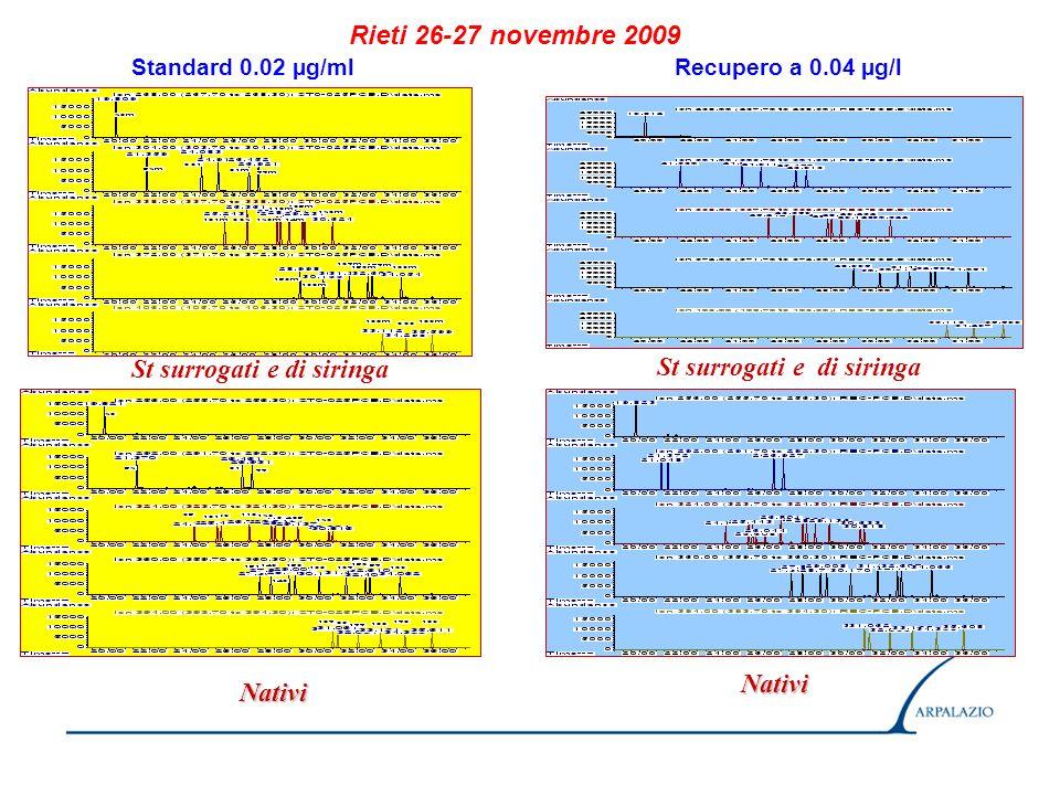 Risultati CV 10.1 % LR 16 ng/l Standard a 2.0 µg/l Ioni monitorizzati: 73, 57, 43 m/z Rieti 26-27 novembre 2009